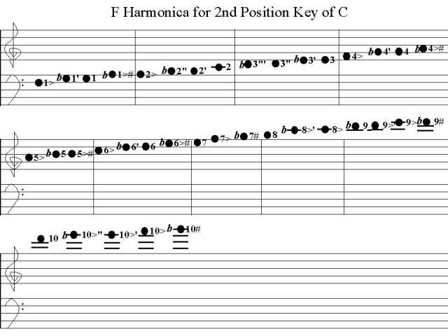 The Diatonic Harmonica Reference